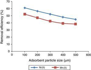 The effect of adsorbent particle size on the percentage removal of Ni(II) and Mn(II) ions from solution unto UAK. Metal concentration 100mg/L, pH 6.0, adsorbent dose 0.1g, temperature 300K, and contact time 180min.