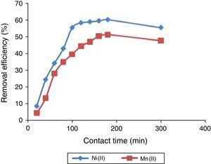 The effect of contact time on the percentage removal of Ni(II) and Mn(II) ions from solution unto UAK. Metal concentration 100mg/L, pH 6.0, adsorbent dose 0.1g, temperature 300K, and particle size 100μm.