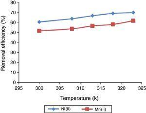The effect of solution temperature on the percentage removal of Ni(II) and Mn(II) ions from solution unto UAK. Metal concentration 100mg/L, pH 6.0, adsorbent dose 0.1g, contact time 180min, and particle size 100μm.