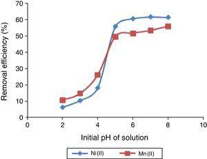 The effect of initial pH of solution on the percentage removal of Ni(II) and Mn(II) ions from solution unto UAK. Metal concentration 100mg/L, adsorbent dose 0.1g, temperature 300K, particle size 100μm, and contact time 180min.