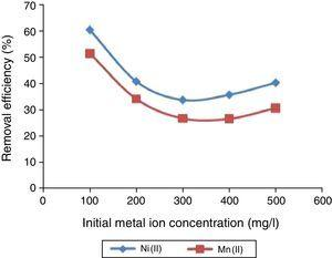 The effect of initial metal ion concentration on the percentage removal of Ni(II) and Mn(II) ions from solution unto UAK. pH 6.0, adsorbent dose 0.1g, temperature 300K, particle size 100μm, and contact time 180min.