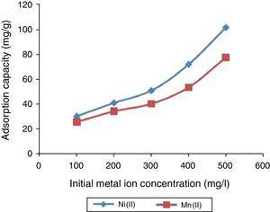 The effect of initial metal ion concentration on the adsorption uptake capacity of UAK for Ni(II) and Mn(II) ions from solution. pH 6.0, adsorbent dose 0.1g, temperature 300K, particle size 100μm, and contact time 180min.