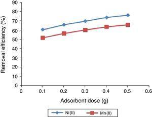 The effect of adsorbent dose on the percentage removal of Ni(II) and Mn(II) ions from solution unto UAK. Metal concentration 100mg/L, pH 6.0, temperature 300K, particle size 100μm, and contact time 180min.