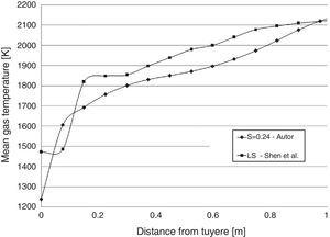Comparison between the simple lance tested by Shen et al. and the injection system with twist factor S=0.24 of this work.