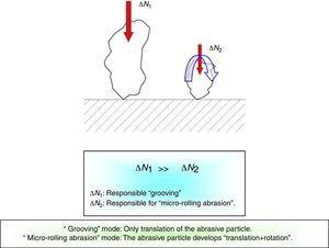 """Schematisation of the principle of the occurrence of the """"micro-rolling abrasion"""" phenomenon."""