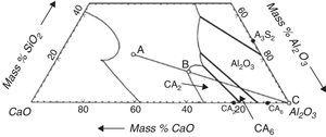 Ternary diagram for CaO–SiO2–Al2O3 showing a graphic example of driving force, ΔC (segment BA), and the dissolution pathway for alumina to slag A (segment CA).