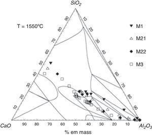 Dissolution pathways for Al2O3 in CaO–SiO2–Al2O3 slags [2].