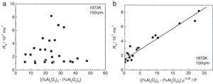 Dependence of the alumina dissolution rate for different CaO–SiO2–Al2O3 slags as a function of: (a) resulting driving force [(%Al2O3)s–(%Al2O3)b] [6]; (b) [(%Al2O3)s–(%Al2O3)b]/η3.06 ratio [6].