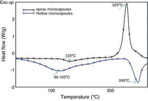 Heat flow as function of temperature of epoxy loaded and hollow microcapsules.