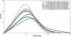 Load vs. time curves for microcapsules contained glass fiber reinforced composites.