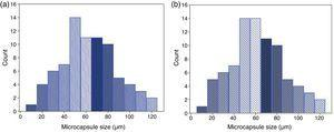 Size distribution of synthesized microcapsules for (a) hollow and (b) epoxy filled.