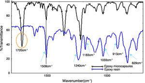 FTIR spectrum of (a) epoxy filled microcapsules and (b) DGEBA epoxy.