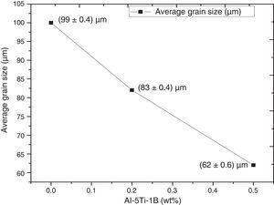 The variation of average grain size of the Al5052 alloy with different Al–5Ti–1B contents.