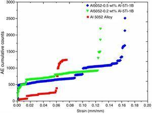 Variation of AE cumulative counts during deformation of unmodified and Al–5Ti–1B modified Al5052 alloys.