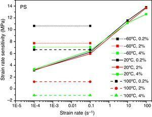 Strain rate sensitivity of the material in prestrained (PS) condition. The horizontal lines represent only the average value in the strain rate range of 10−4–10−1s−1.