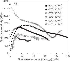 Strain hardening rate vs. flow stress increase. σy is the true yield stress with plastic deformation 0.5%.