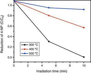 The effect of calcinations temperature of FNT1 on p-nitrophenol under UV light, the catalyst concentration is Ccatalysts=1g/l. 4-NP concentration is C4NP=10mM.