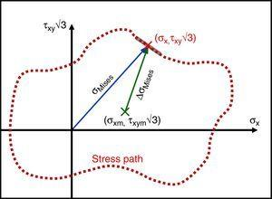 Tension–torsion path in the σx×τxy√3 space, along with its mean component (σxm, τxym√3).