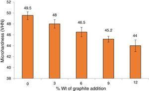 Variation of micro-hardness with weight percentage of Gr addition.