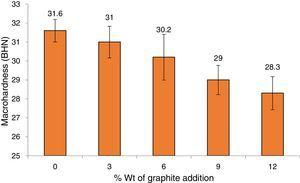 Variation of macro-hardness with weight percentage of Gr addition.