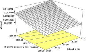 Effect of load and sliding distance interaction on wear.