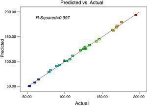 Correlation between experimental and predicted values of d80 for grinding of the 480μm feed size ore.