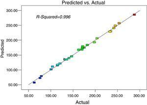 Correlation between experimental and predicted values of d80 for grinding of the 1000μm feed size.