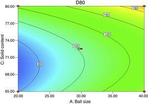 Contour plot of the combined effect of ball size and solids content on d80 for f80 of 480μm feed size.