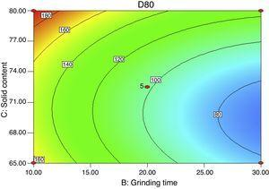 Contour plot of the combined effect of grinding time and solids content on d80 for f80 of 480μm feed size.