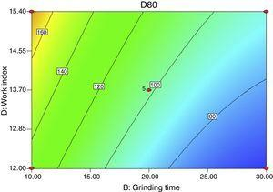 Contour plot of the combined effect of grinding time and work index on d80 for f80 of 480μm feed size.