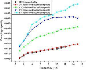 Variation of damping capacity with frequency for unreinforced alloy and hybrid composites.