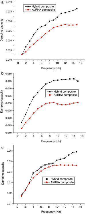 Comparison of damping capacity for Al/RHA/SiC composite and Al/RHA composite for (a) 4% (b) 6% and (d) 8%.