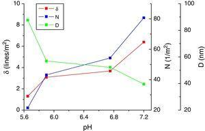 Grain size (D), dislocation density (δ) and number of crystallites per unit area (N) of CdI2 thin film at different pH.