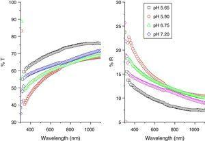 Transmittance (T) and reflectivity (R) of CdI2 thin films produced at different pH.