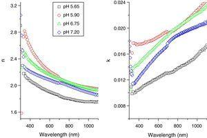 Refractive index (n) and extinction coefficient (k) of CdI2 thin films produced at different pH.