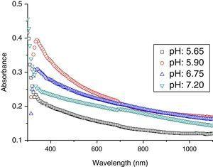 Absorbance of CdI2 thin films at different pH.