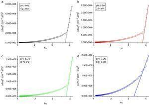 Plot of (αhυ)2 vs. hυ for CdI2 films produced at different pH: (a) pH 5.65, (b) pH 5.90, (c) pH 6.75, (d) pH 7.20.
