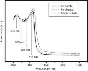 Absorption spectra of Fe-doped glasses.