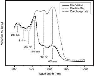 Absorption spectra of Co-doped glasses.