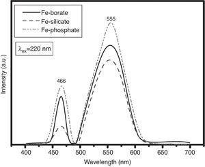 Emission spectra of Fe2O3-doped glasses.