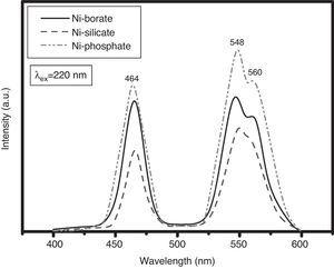 Emission spectra of NiO-doped glasses.