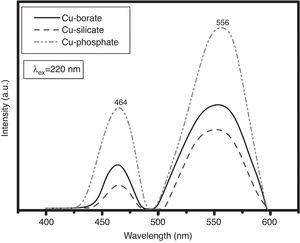 Emission spectra of CuO-doped glasses.