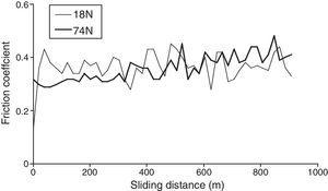 Variation of friction coefficient with sliding distance at the loads of 18N and 74N in 1.2FeMn alloy.