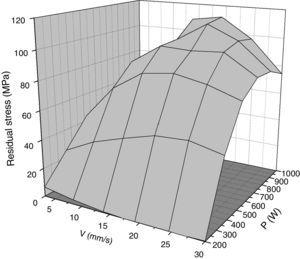 Calculated results of residual stress as a function of process parameters V and P.