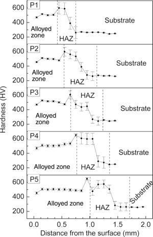 Microhardness profiles of the five samples from P1 to P5.