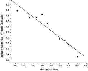 Plot showing the variation of wear rates with hardness of the burnished Ti–6Al–4V alloy.