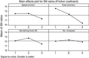 Main effects plot of coefficient of friction.