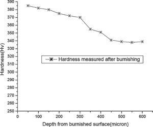 Results of surface layer microhardness tests on burnished surface for Trial No. 6 under burnishing conditions of burnishing speed – 30m/min, feed – 0.15mm/rev, burnishing force – 150N and no. of passes – 2.