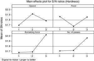 Main effects plot of hardness.