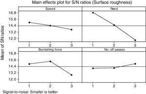 Main effects plot of surface roughness.